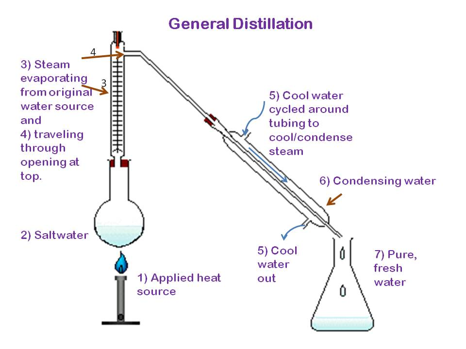 fractional distillaton lab Organic laboratory techniques 10 101  fractional distillation should be used when the boiling points are similar a short movie on setting up for.