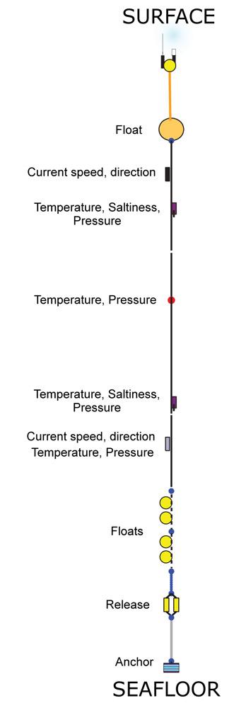 Mooring schematic