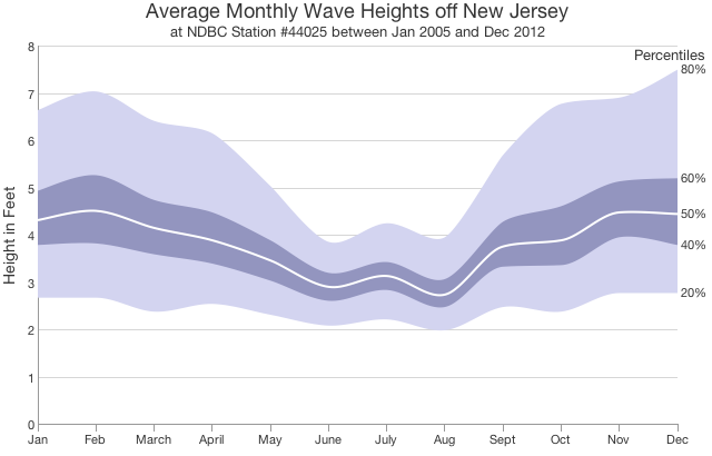 Average monthly wave heights at NDBC Buoy 44025