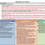 NGSS Middle School performance expectations for Weather and Climate - page 58